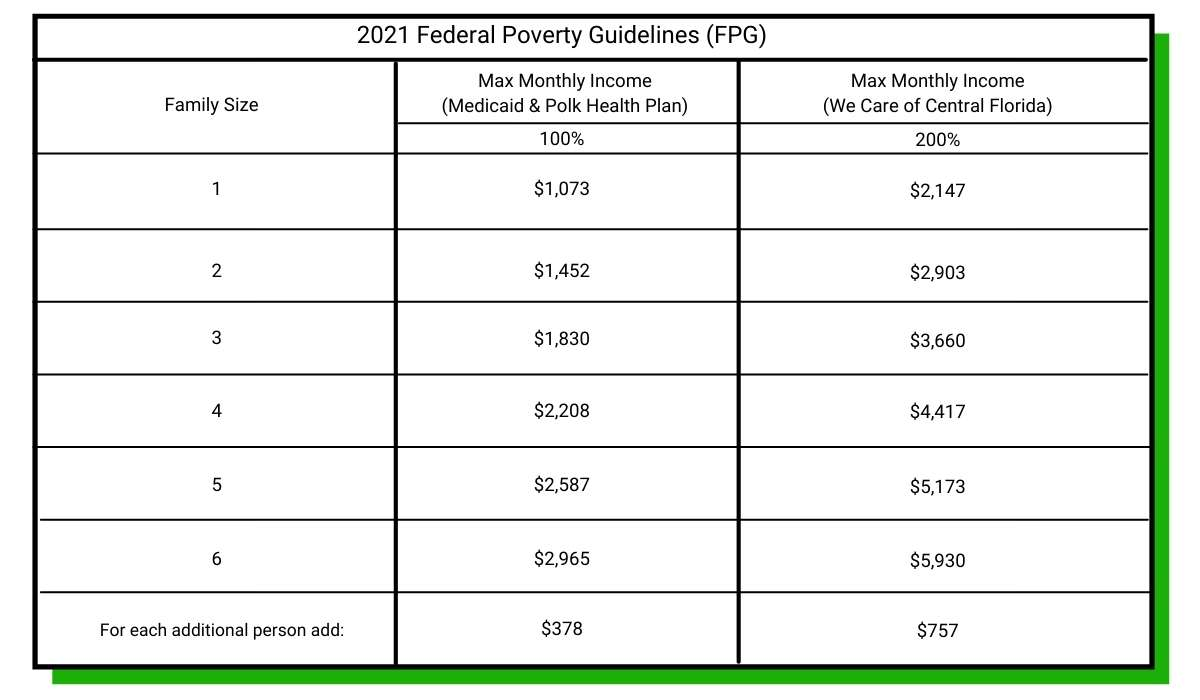 2021 Federal Poverty Guidelines (FPG)